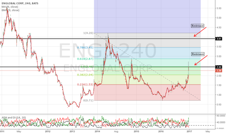 ENG: Failed to break resistance