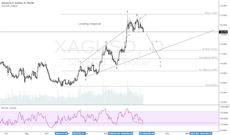 XAGUSD: SILVER SELL SET UP
