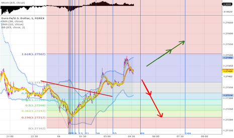 EURUSD: Important moment here for both shorts and longs