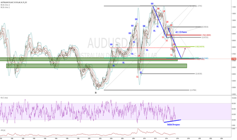AUDUSD: AUDUSD: Weekly Chart Outlook of Possibilities