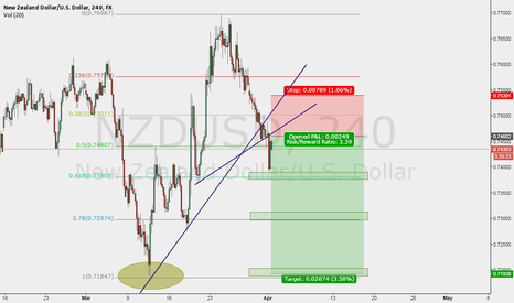 NZDUSD: Possible short for NZDUSD