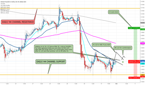 GBPUSD: GBP/USD BOUNCE trade LONG