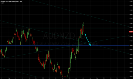 AUDNZD: GO DOWN AFTER JAPONESSE CANDLE AND A STRONG BEAR CANDLE TO FLIP