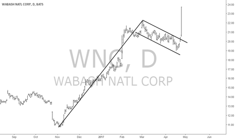 WNC: WNC
