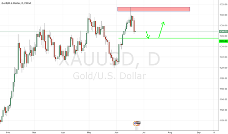 XAUUSD: The Lowest Price Is 1255.80