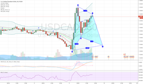 USDCAD: USDCAD potential bullish gartley pattern on 1H chart