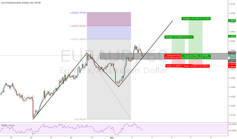 EURAUD: Trend continuation on EURAUD