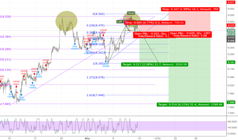ZARJPY: ZARJPY, 1H Chart. Small analysis.