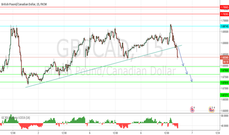 GBPCAD: short term sell
