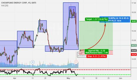 CHK: Potential reversal in CHK