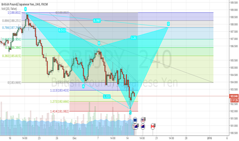 GBPJPY: GBPJPY: POTENTIAL BEAR CyPHER @4h 187.76