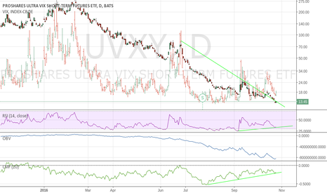 UVXY: Gamble, on positive divergence