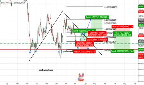 GBPUSD: Possible Moves- GU- Long and short oppurtunities