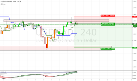 USDCAD: Short USDCAD on resistance