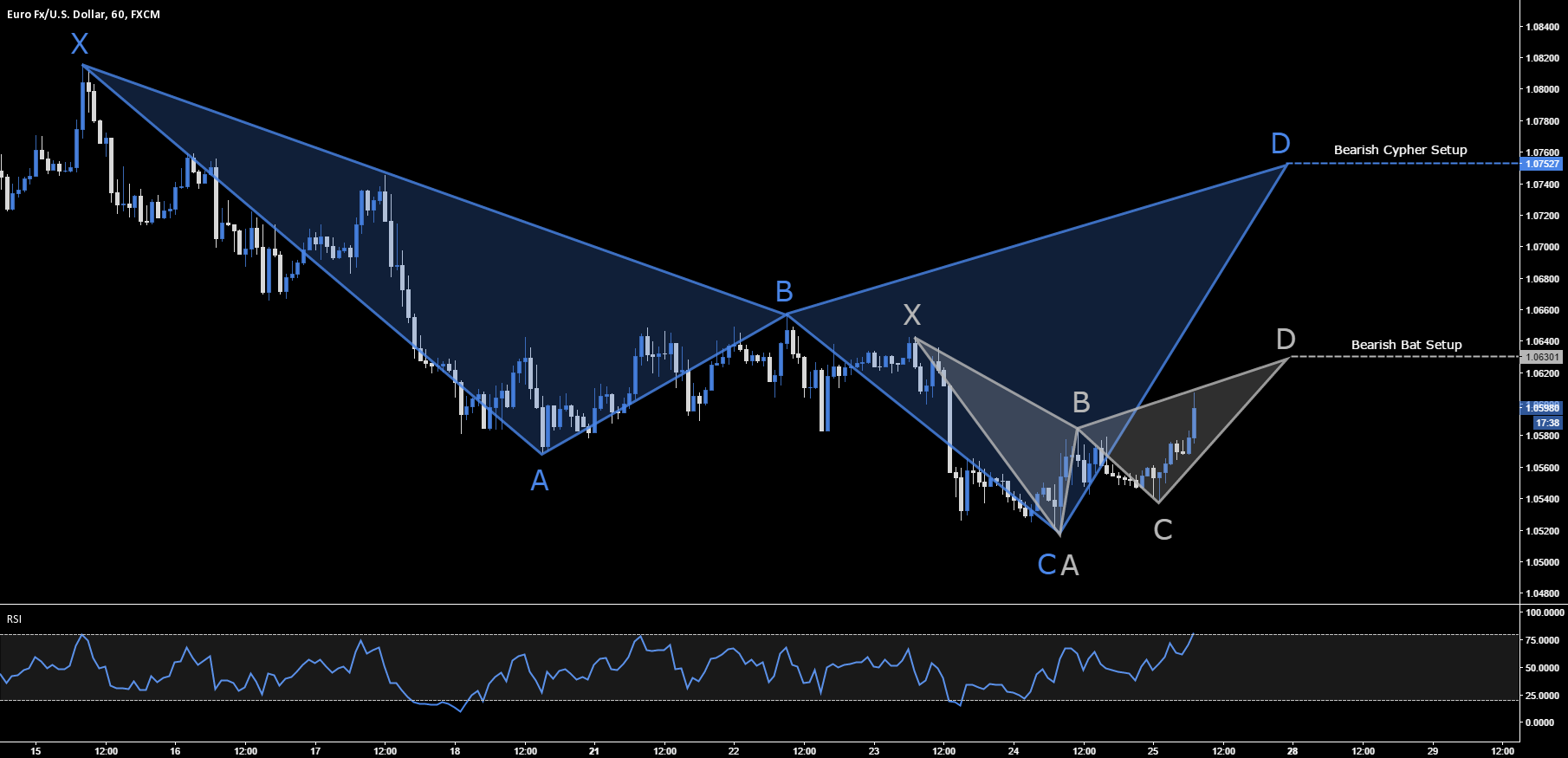 EUR.USD - Bearish Bat & Cypher Setup - 1.0630 & 1.0752