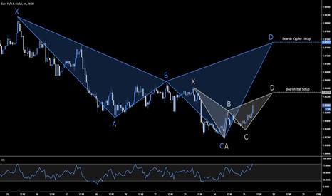 EURUSD: EUR.USD - Bearish Bat & Cypher Setup - 1.0630 & 1.0752