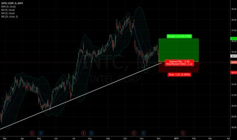 INTC: long on intel