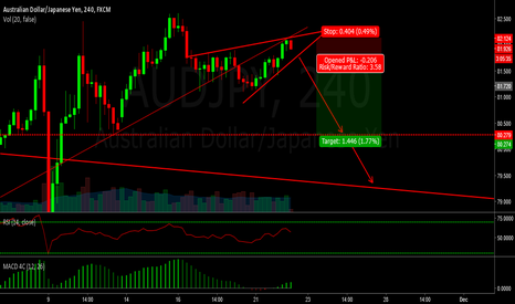 AUDJPY: audjpy - looking to short the correction