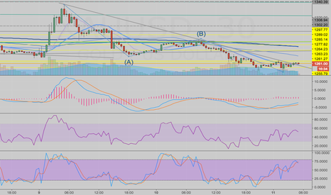 XAUUSD: Gold, Bear trendline broken
