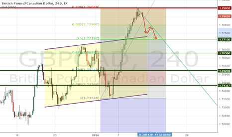 GBPCAD: Correction or trend reversal is expected on GBPCAD