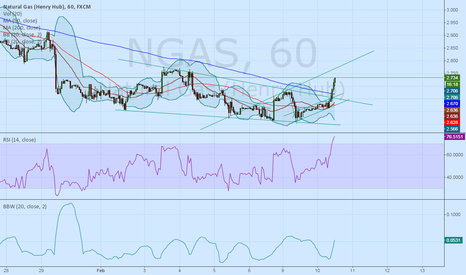 NGAS: Short on hourly chart