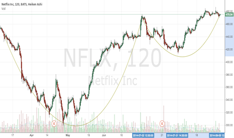 NFLX: NFLX - Cup And Handle