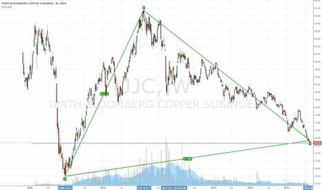 JJC: Copper around Key Resistance