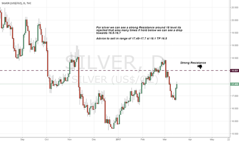 SILVER: Short Silver on Strong Resistance above 18