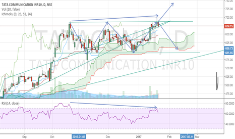 TATACOMM: Another short candidate......