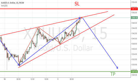 XAUUSD: rising wedge