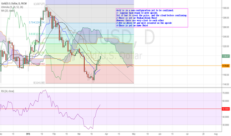 XAUUSD: XAUUSD: Still short term long and long term short