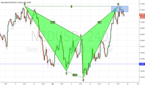 NZDUSD: NZDUSD completed bearish Shark Pattern