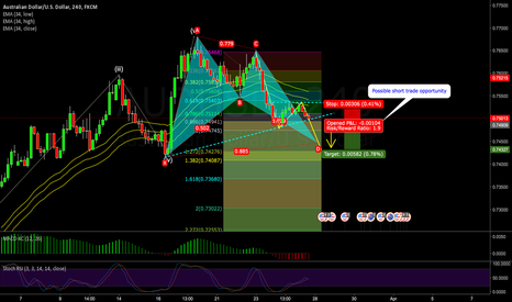 AUDUSD: AUDUSD Sell Trade Setup