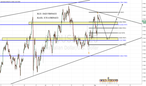 "AUDUSD: 8/03/16 - AUD/USD - SHORT - ""CORRECTION THEN IMPULSE?"""