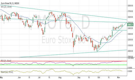 MOY0: EuroStoxx50 Tech. Analysis 06-Nov-2015