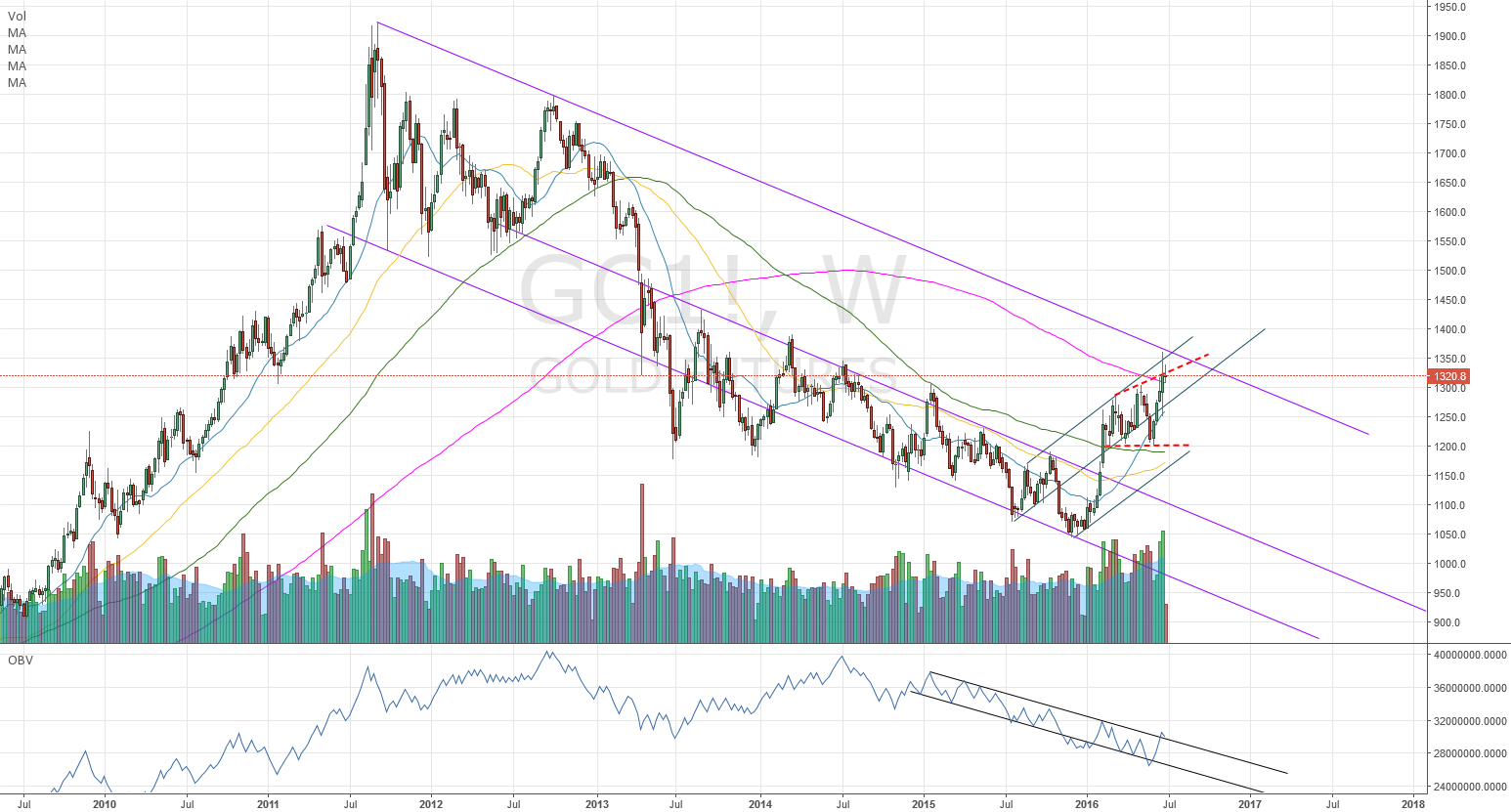 GOLD - still in a channel