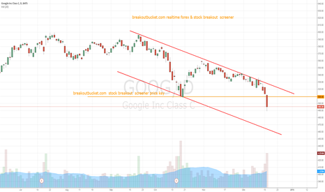 GOOG: GOOGLE Making new low