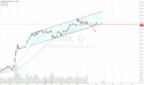 JPM: descending triangle in channel