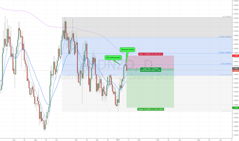 AUDNZD: AUDNZD Short Retracement