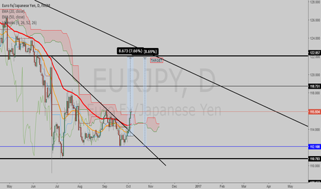 EURJPY: ASCENDING TRIANGLE WAITING FOR RETEST