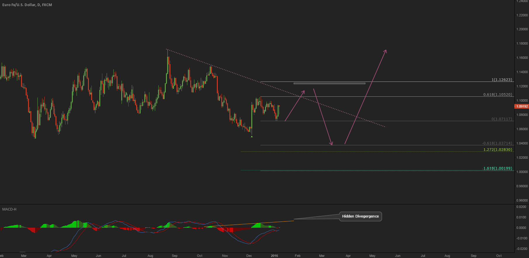 EURUSD Possible upcoming moves