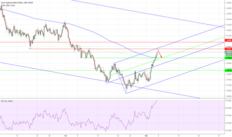 EURAUD: EURAUD: Short before the run up?