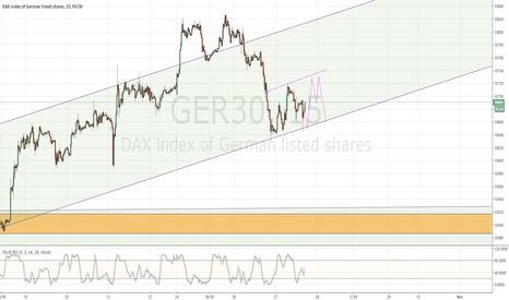 GER30: My Daytrading idea for the Dax