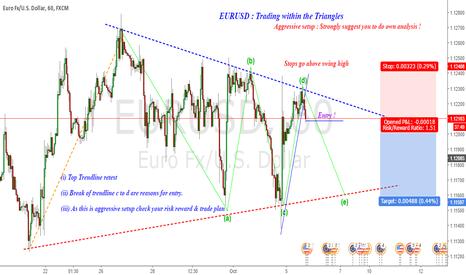 EURUSD: EURUSD : Trading within triangles ( Aggressive setup)