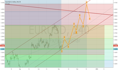 EURUSD: euro usd target