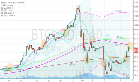 BTCUSD: ビットコイン・4hBM、日足上昇ジェイウォーク