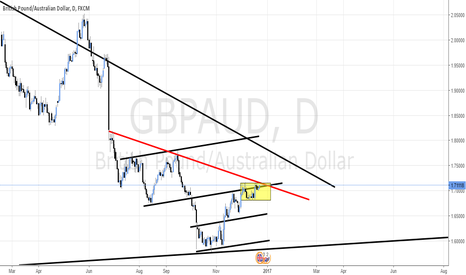 GBPAUD: GBP/AUD Trading at resistance
