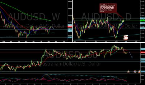 AUDUSD: AUD/USD - Short - ALL AUD/pairs