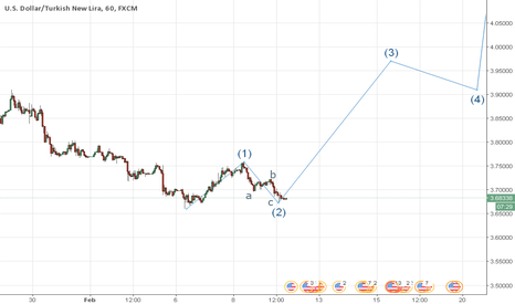 USDTRY: USD/TRY ready to lift off ?