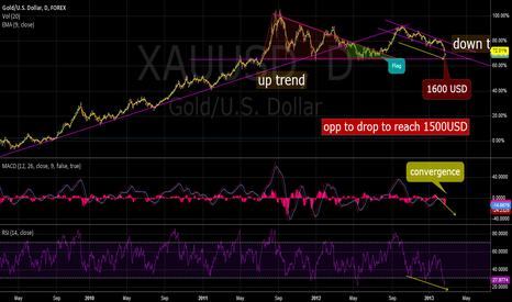 XAUUSD: gold price